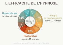 Statistiques mettant en avant l'efficacité de l'hypnose.